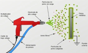 Proceso pintura electroestatica